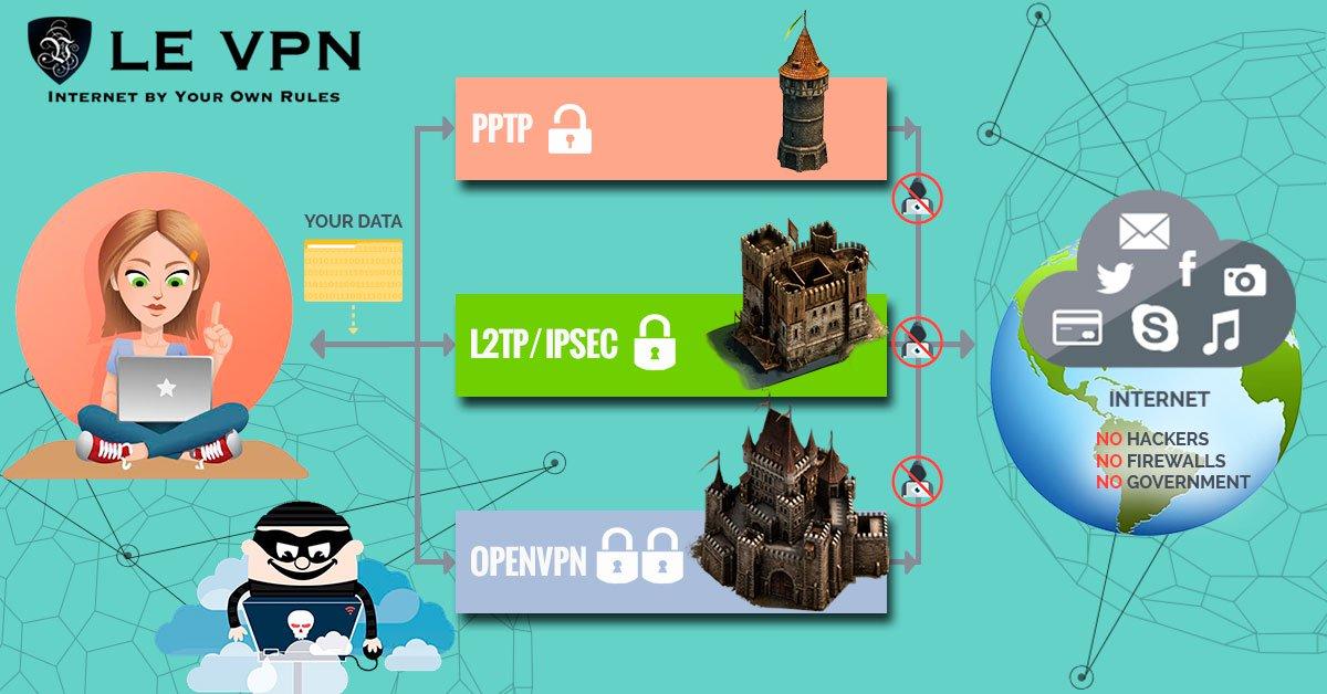 VPN протоколы | Le VPN
