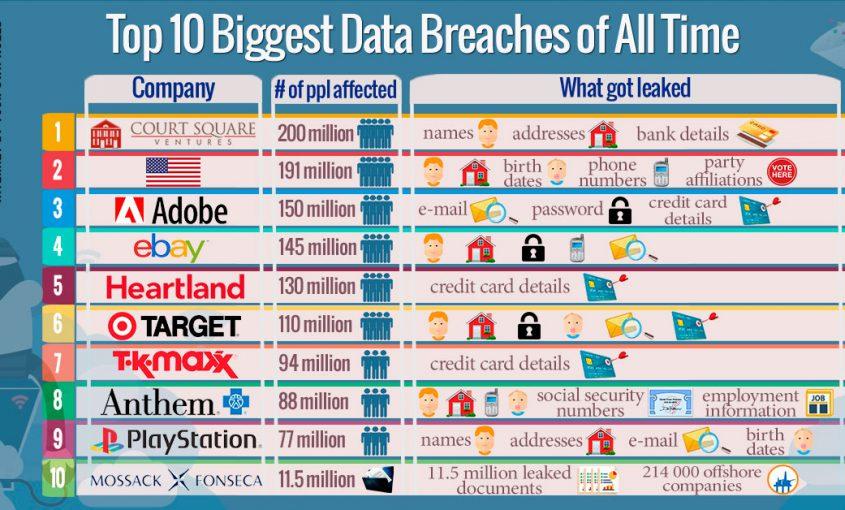 10 самых масштабных краж личных данных | Le VPN