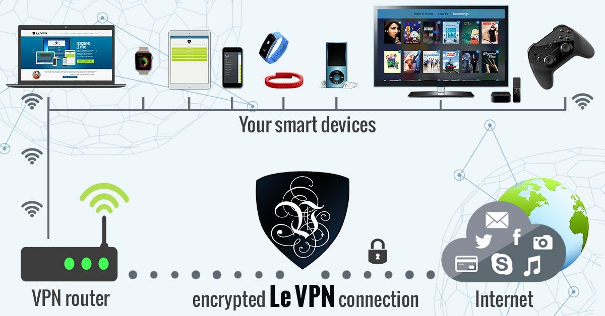 VPN на роутере | роутер с VPN | ВПН роутер | VPN роутер | VPN маршрутизатор | Le VPN