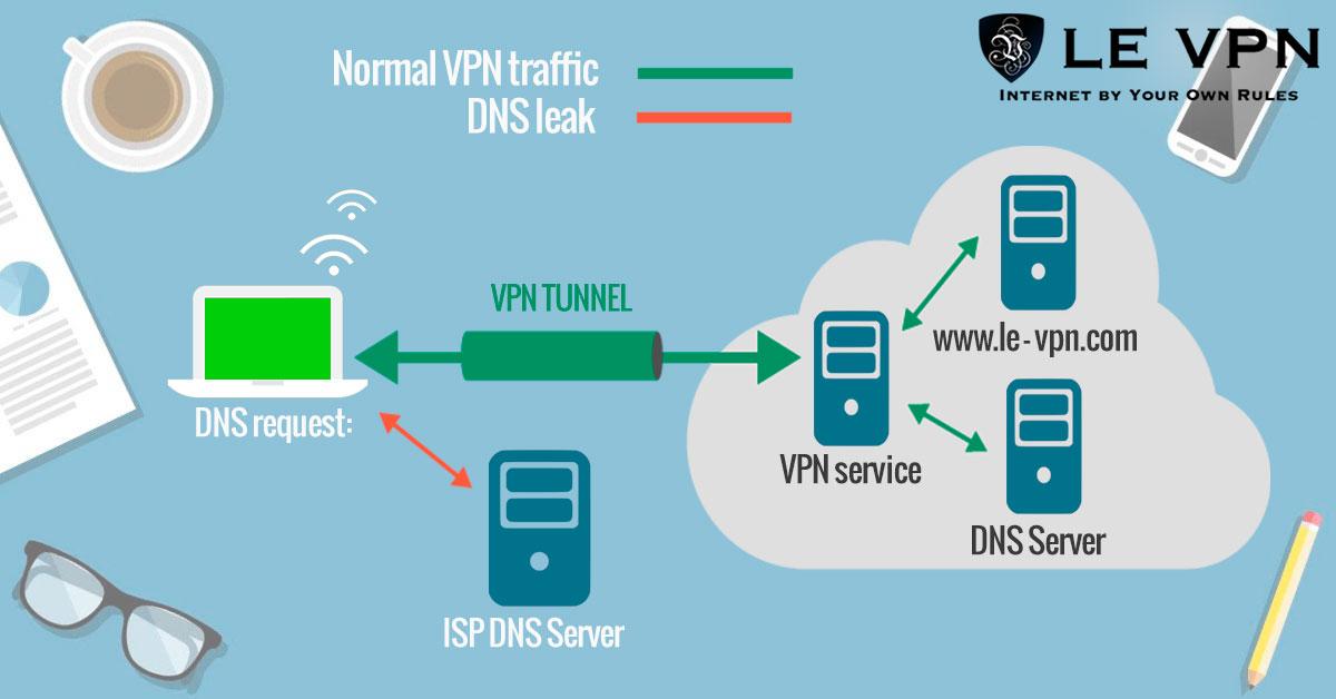 Проверка на DNS-утечку | DNS-утечка | Защита информации с Le VPN