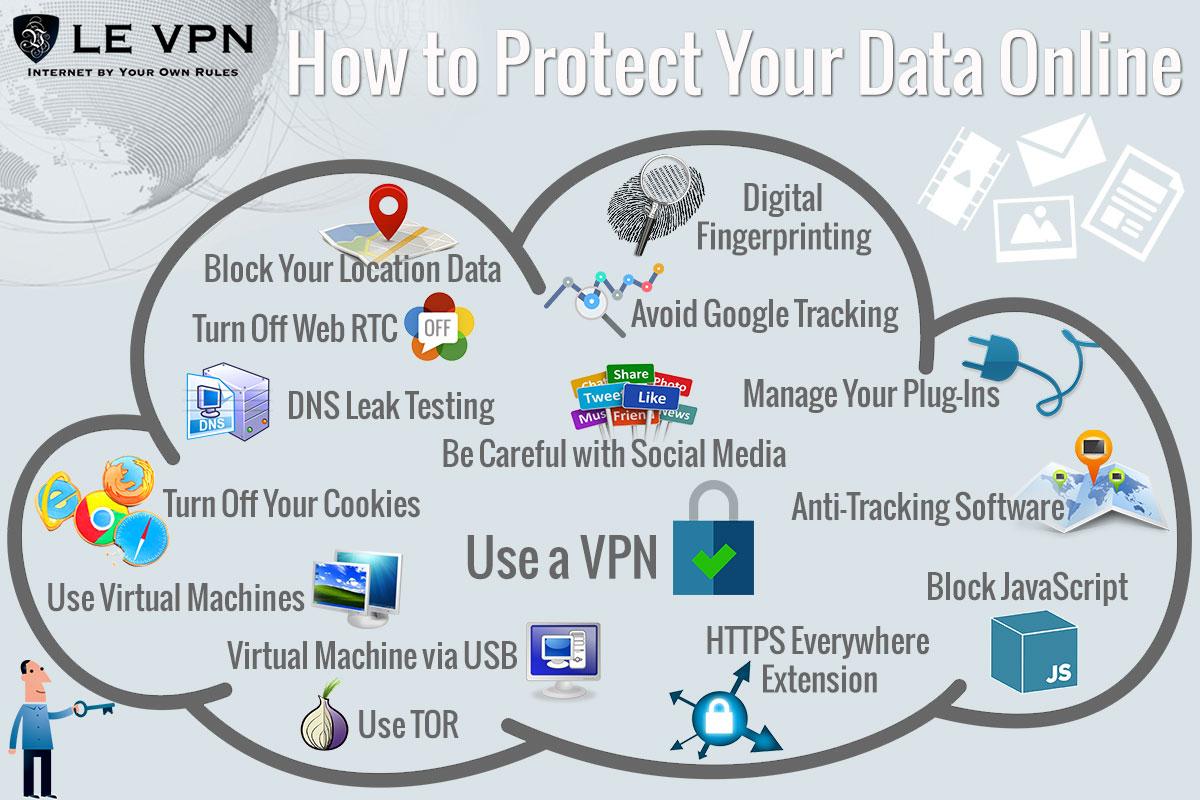 Советы для защиты информации о Вашем местоположении во время пользования Интернетом | Как заблокировать гео-отслеживание на телефоне, планшете или компьютере | Защита данных о месторасположении с Le VPN