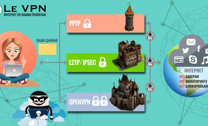 VPN протоколы | Как VPN повышает Вашу интернет безопасность? | Le VPN