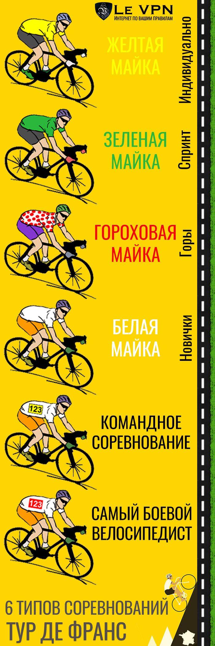 Как смотреть Тур де Франс онлайн в прямом эфире   Как смотреть Тур де Франс в прямом эфире   Le VPN