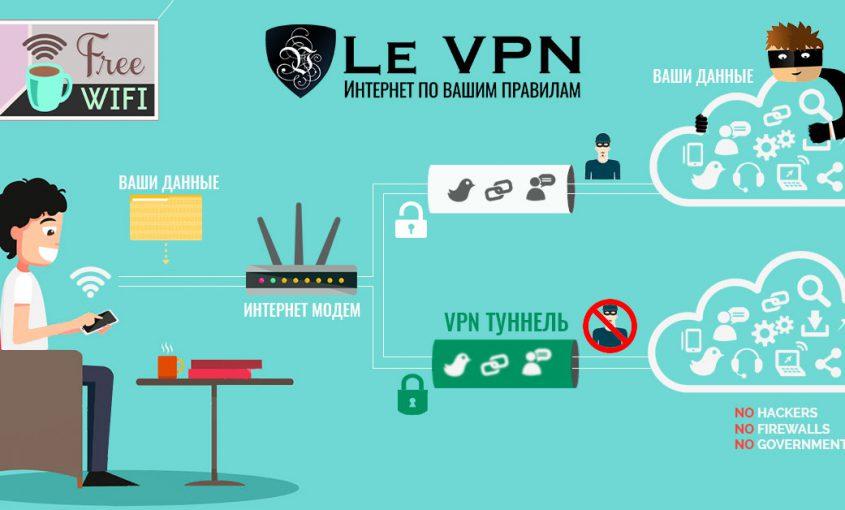 Что такое VPN | Как работает VPN | История VPN | Le VPN