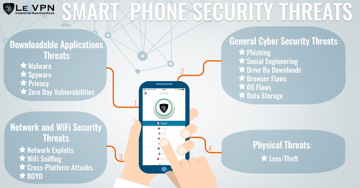 Интернет безопасность мобильных устройств