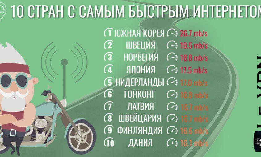 Страны с самым быстрым интернетом | 10 стран с самым быстрым интернетом | Почему в некоторых странах скорость Интернета медленнее, чем в других? | Le VPN