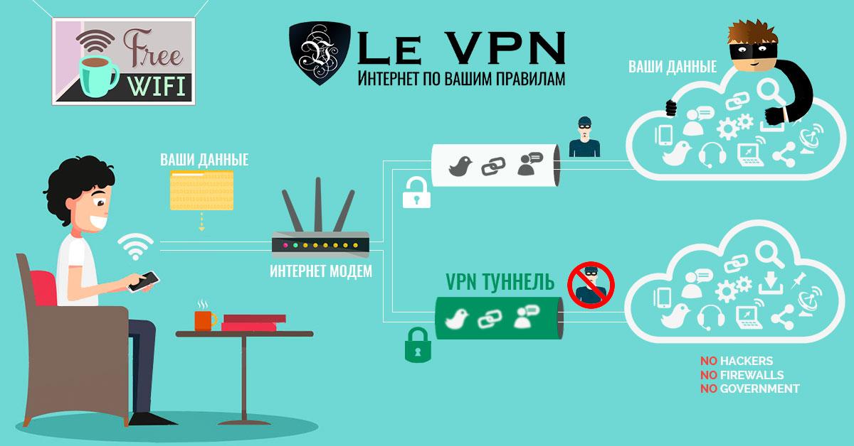 Просто о сложном – Le VPN для начинающих