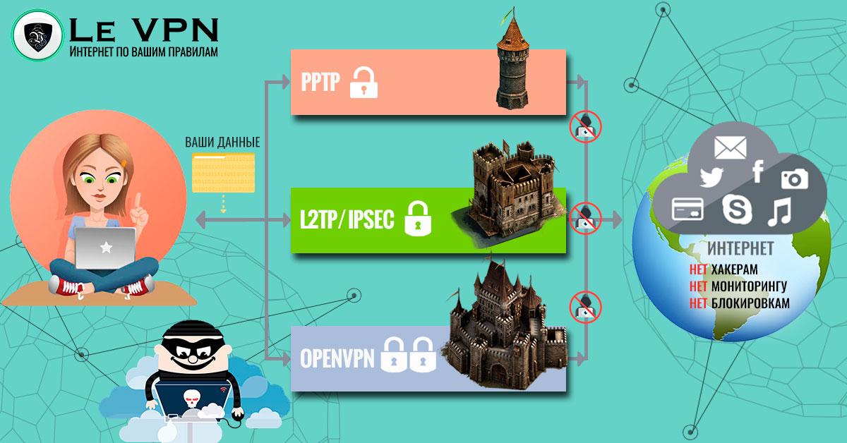 VPN протоколы | ВПН протоколы | OpenVPN | Open VPN | PPTP | L2TP IPSec | Протоколы ВПН | протоколы VPN | Le VPN