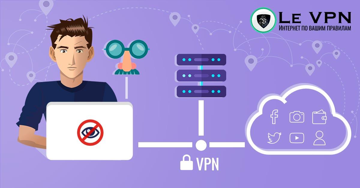АНОНИМНЫЙ ПРОСМОТР ВЕБ-СТРАНИЦ: 10 ГЛАВНЫХ МЕТОДОВ ОБЕСПЕЧЕНИЯ | анонимность в интернете | Le VPN | ВПН