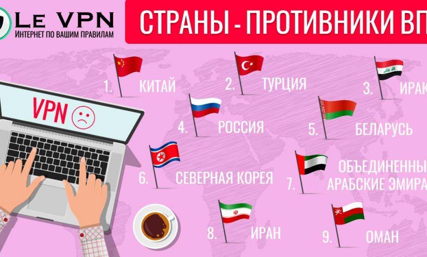 Какие страны запрещают или отвергают использование VPN? | Где запрещают VPN? | наказание за использование VPN | ВПН | Le VPN