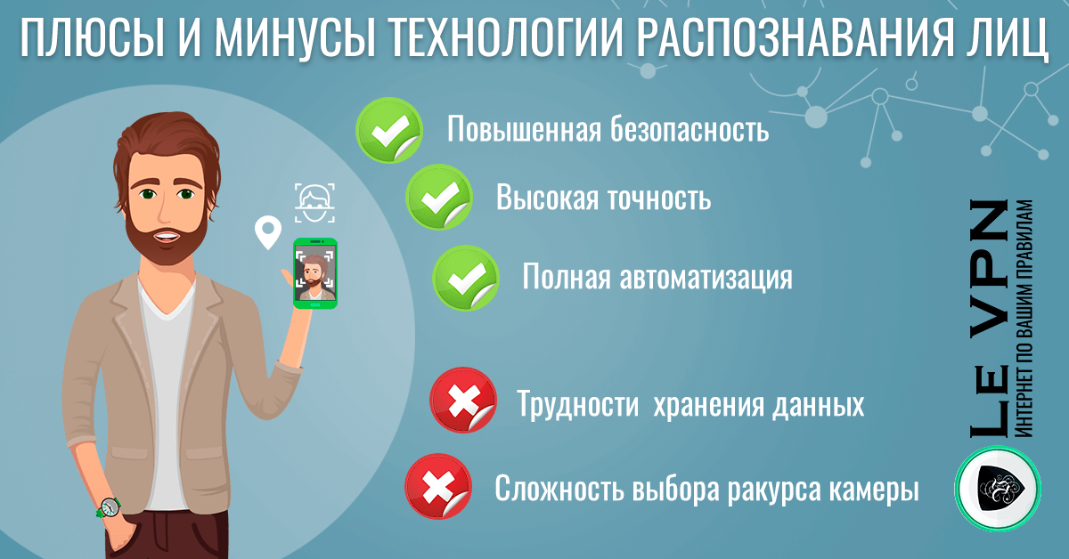 Распознавание лиц: как это влияет на вашу конфиденциальность| Технология распознавания лиц | Le VPN | ВПН