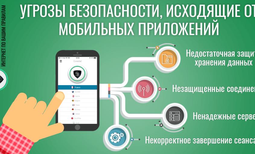 Мобильные приложения, создающие угрозу безопасности и риск потери конфиденциальности | обеспечение безопасности мобильных приложений| обеспечение конфиденциальности мобильных приложений | Le VPN