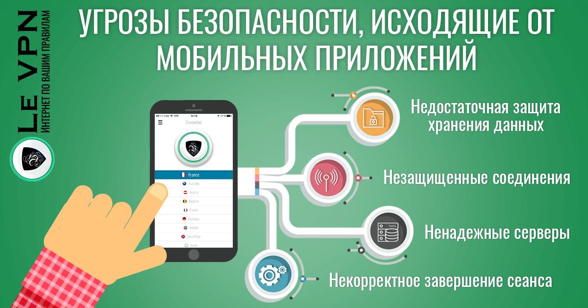 Мобильные приложения, создающие угрозу безопасности и риск потери конфиденциальности