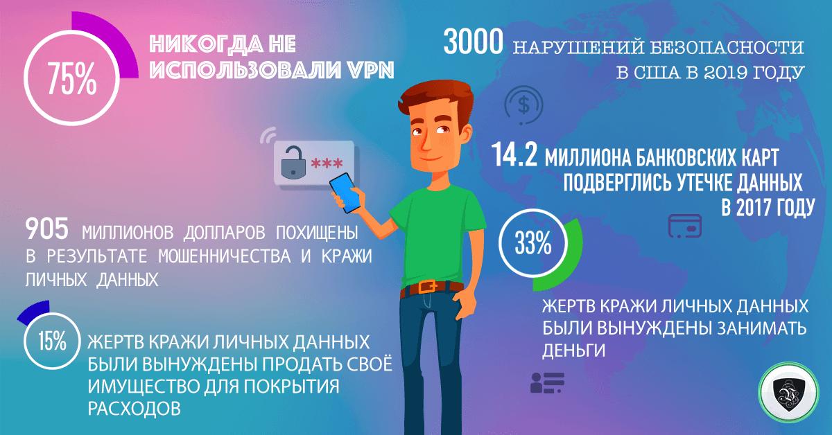 Конфиденциальность в Интернете: Чего нам не хватает? |Le VPN | ВПН