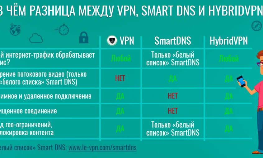 Главные различия между Smart DNS и профессиональной VPN | Le VPN | ВПН